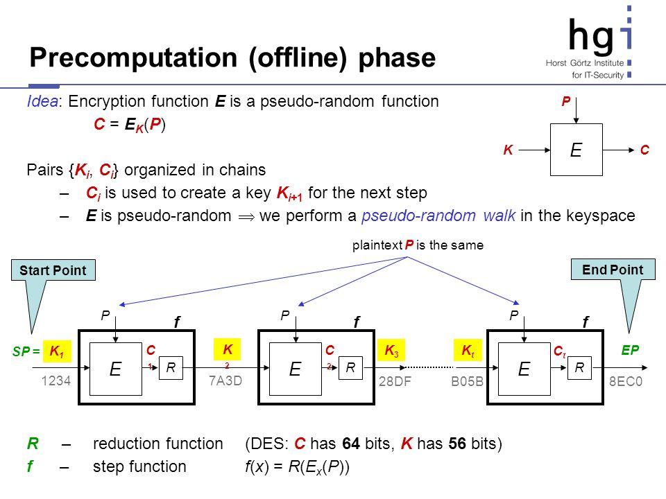 Precomputation (offline) phase Idea: Encryption function E is a pseudo-random function C = E K (P) Pairs {K i, C i } organized in chains – C i is used