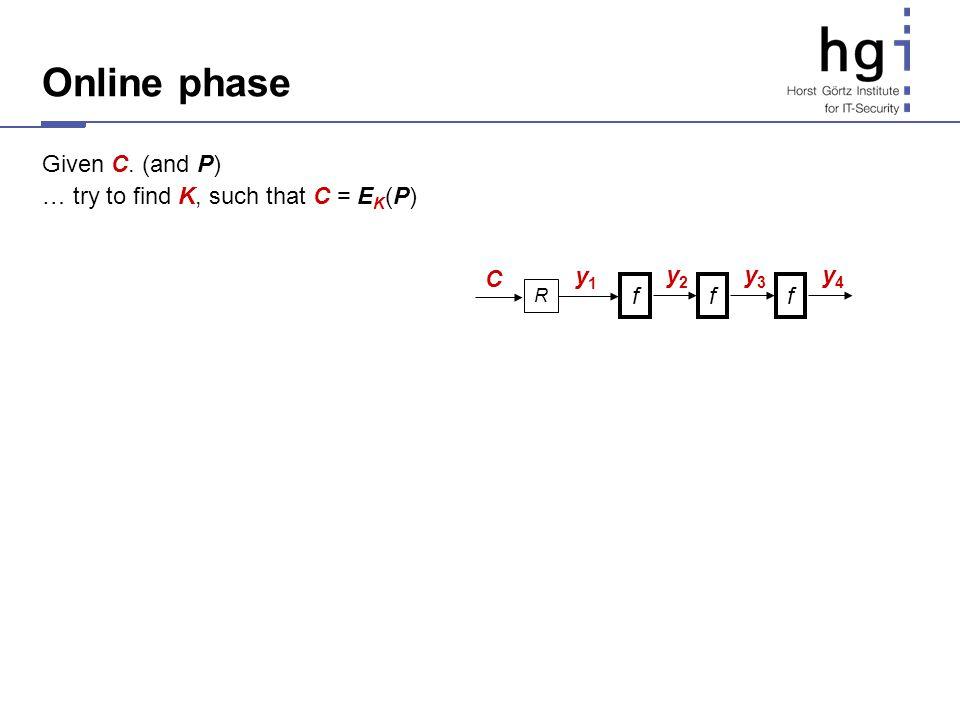 R C y1y1 f y2y2 f y3y3 Online phase Given C. (and P) … try to find K, such that C = E K (P) f y4y4