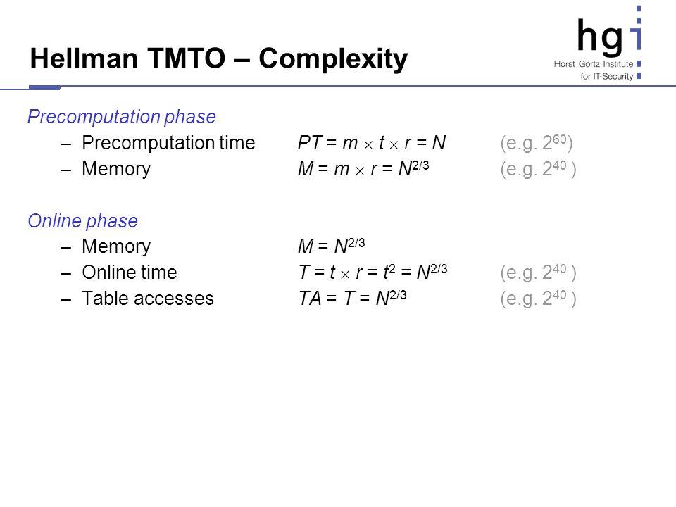 Hellman TMTO – Complexity Precomputation phase –Precomputation time PT = m t r = N(e.g. 2 60 ) –Memory M = m r = N 2/3 (e.g. 2 40 ) Online phase –Memo