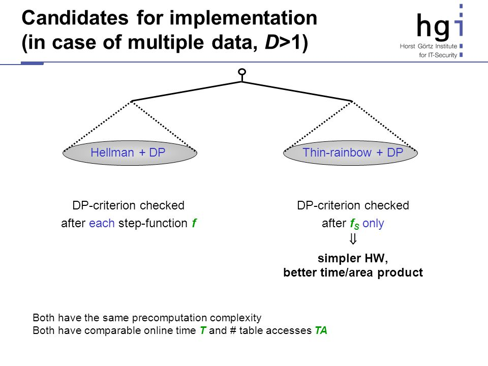 Candidates for implementation (in case of multiple data, D>1) Hellman + DP DP-criterion checked after each step-function f Thin-rainbow + DP DP-criter