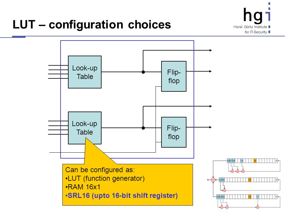 LUT – configuration choices Look-up Table Flip- flop Look-up Table Flip- flop Can be configured as: LUT (function generator) RAM 16x1 SRL16 (upto 16-b