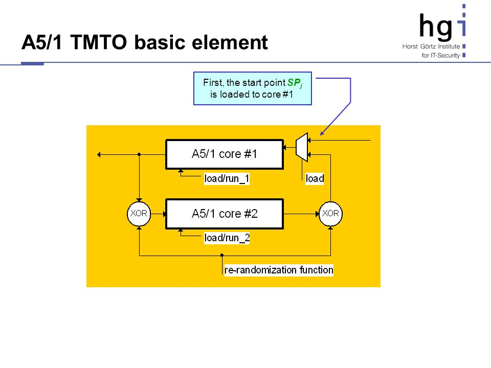 A5/1 TMTO basic element First, the start point SP j is loaded to core #1