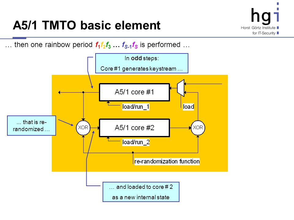 A5/1 TMTO basic element In odd steps: Core #1 generates keystream …... that is re- randomized … … and loaded to core # 2 as a new internal state … the