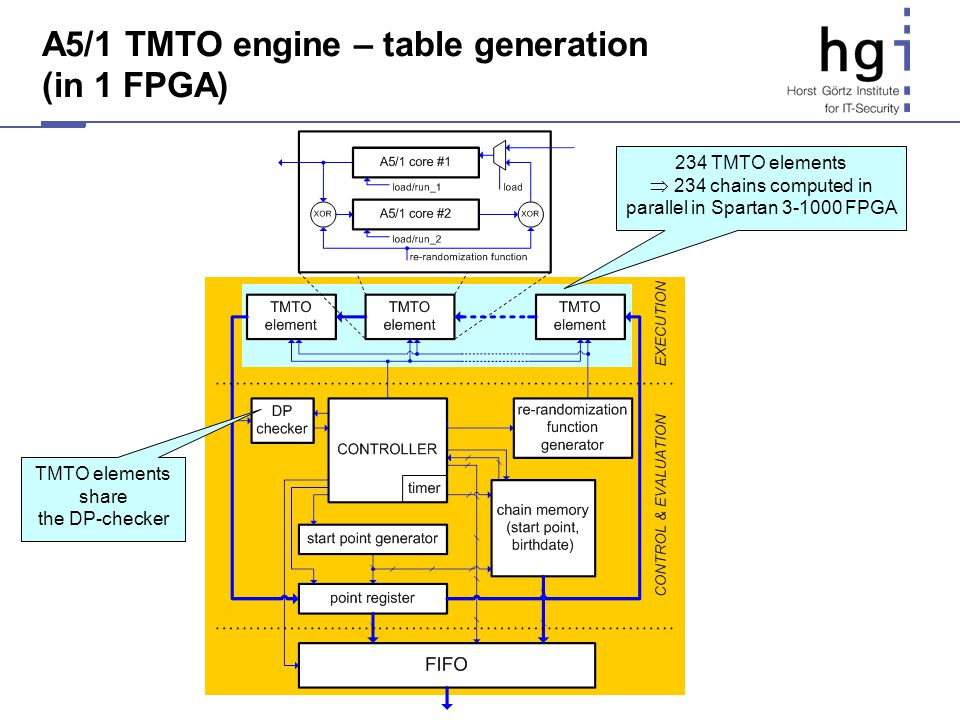 234 TMTO elements 234 chains computed in parallel in Spartan 3-1000 FPGA A5/1 TMTO engine – table generation (in 1 FPGA) TMTO elements share the DP-ch