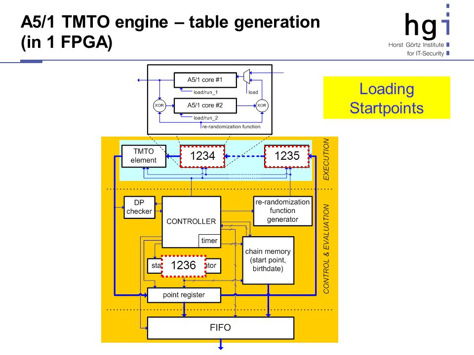 A5/1 TMTO engine – table generation (in 1 FPGA) 1236 12351234 Loading Startpoints