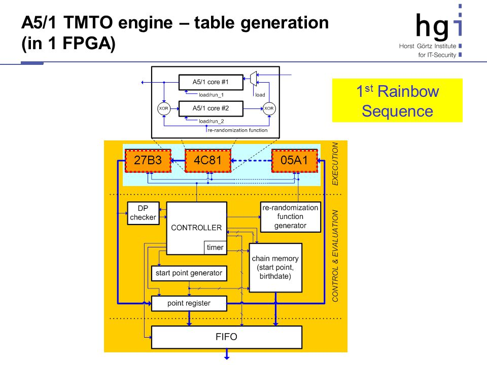 A5/1 TMTO engine – table generation (in 1 FPGA) 27B305A14C81 1 st Rainbow Sequence