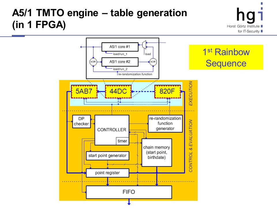 A5/1 TMTO engine – table generation (in 1 FPGA) 5AB7820F44DC 1 st Rainbow Sequence