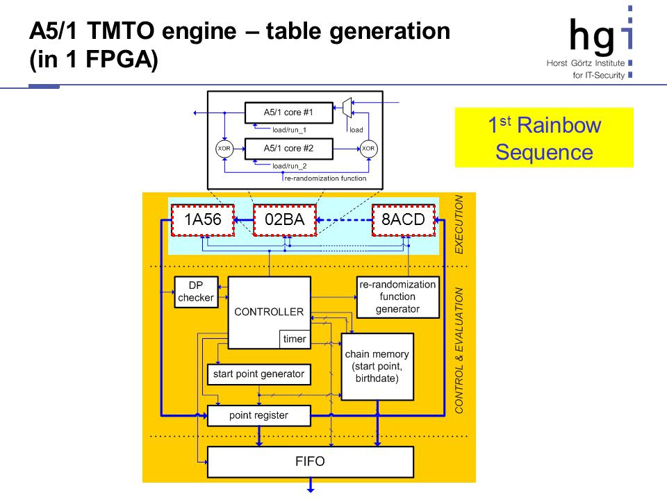 A5/1 TMTO engine – table generation (in 1 FPGA) 1A568ACD02BA 1 st Rainbow Sequence