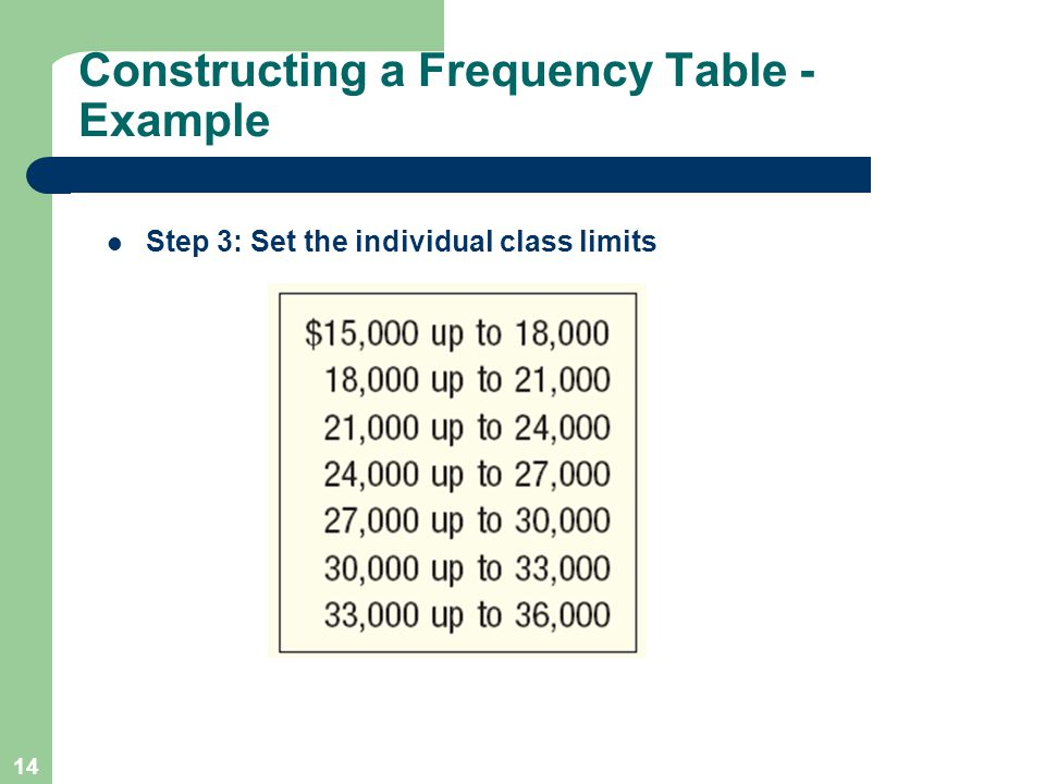 14 Step 3: Set the individual class limits Constructing a Frequency Table - Example