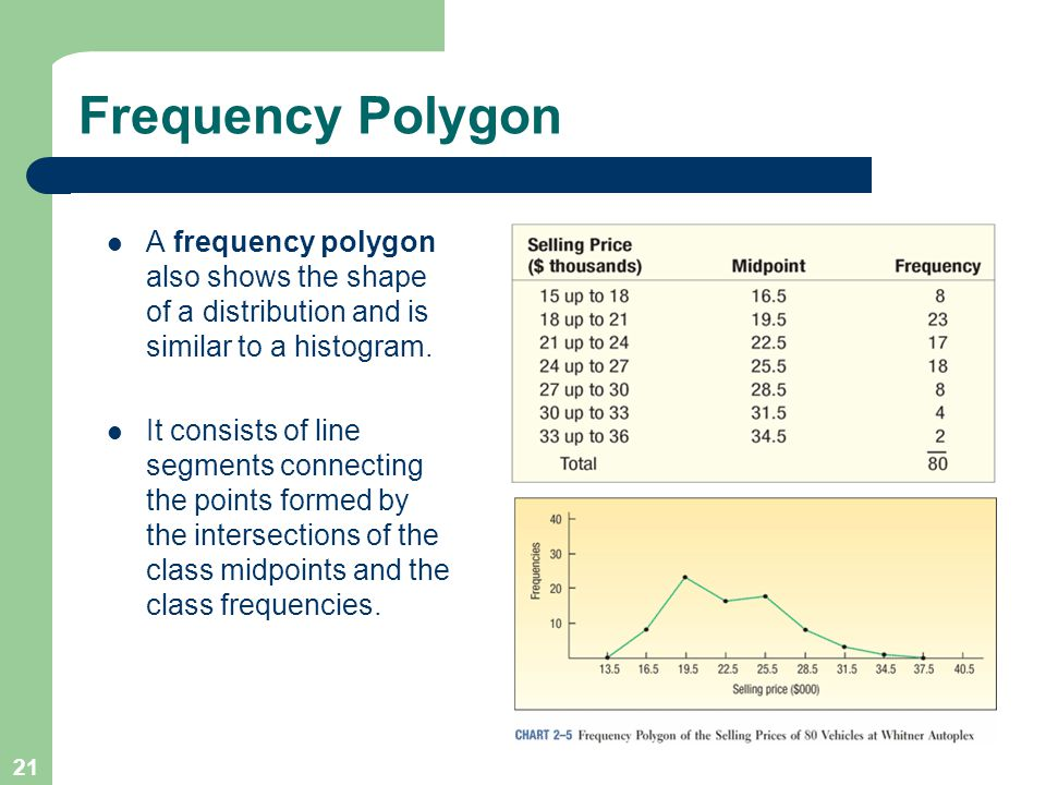 21 Frequency Polygon A frequency polygon also shows the shape of a distribution and is similar to a histogram. It consists of line segments connecting