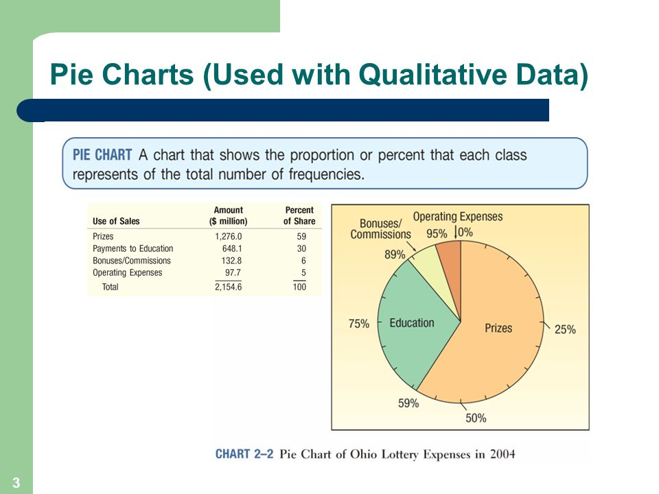 4 Pie Chart Using Excel