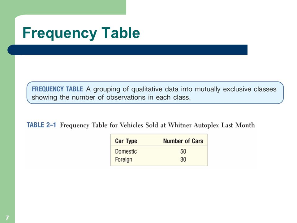 7 Frequency Table