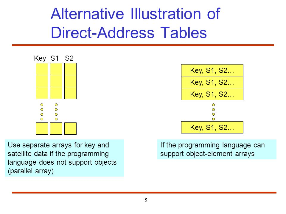 5 Alternative Illustration of Direct-Address Tables Key S1 S2 Use separate arrays for key and satellite data if the programming language does not support objects (parallel array) Key, S1, S2… If the programming language can support object-element arrays
