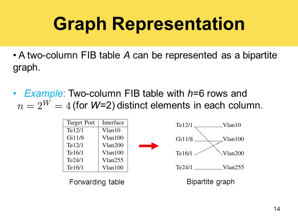 A two-column FIB table A can be represented as a bipartite graph.