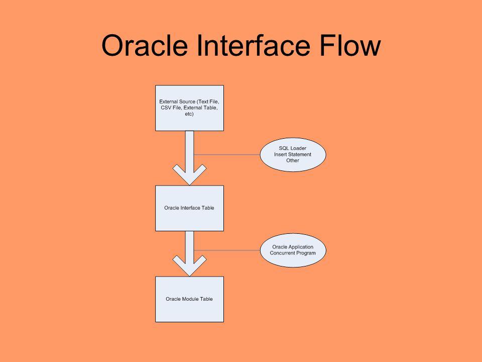 AP Module –Supplier Interface Tables: AP_SUPPLIERS_INT AP_SUPPLIER_SITES_INT AP_SUP_SITE_CONTACT_INT –Supplier Tables: PO_VENDORS PO_VENDOR_SITES_ALL PO_VENDOR_CONTACTS –Supplier Concurrrent Program: Supplier Open Interface Import Supplier Sites Open Interface Import Supplier Site Contacts Open Interface Import