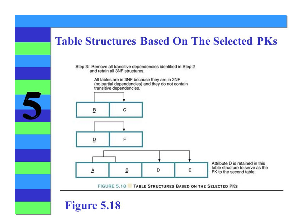 5 5 Table Structures Based On The Selected PKs Figure 5.18