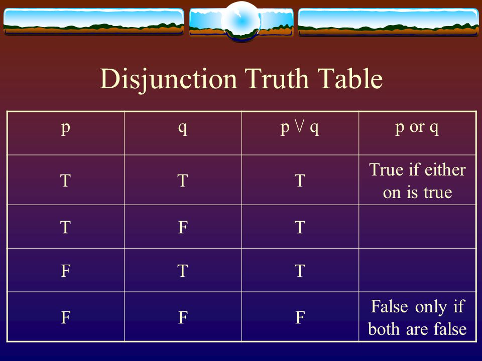 Disjunction Truth Table pqp \/ qp or q TTT True if either on is true TFT FTT FFF False only if both are false