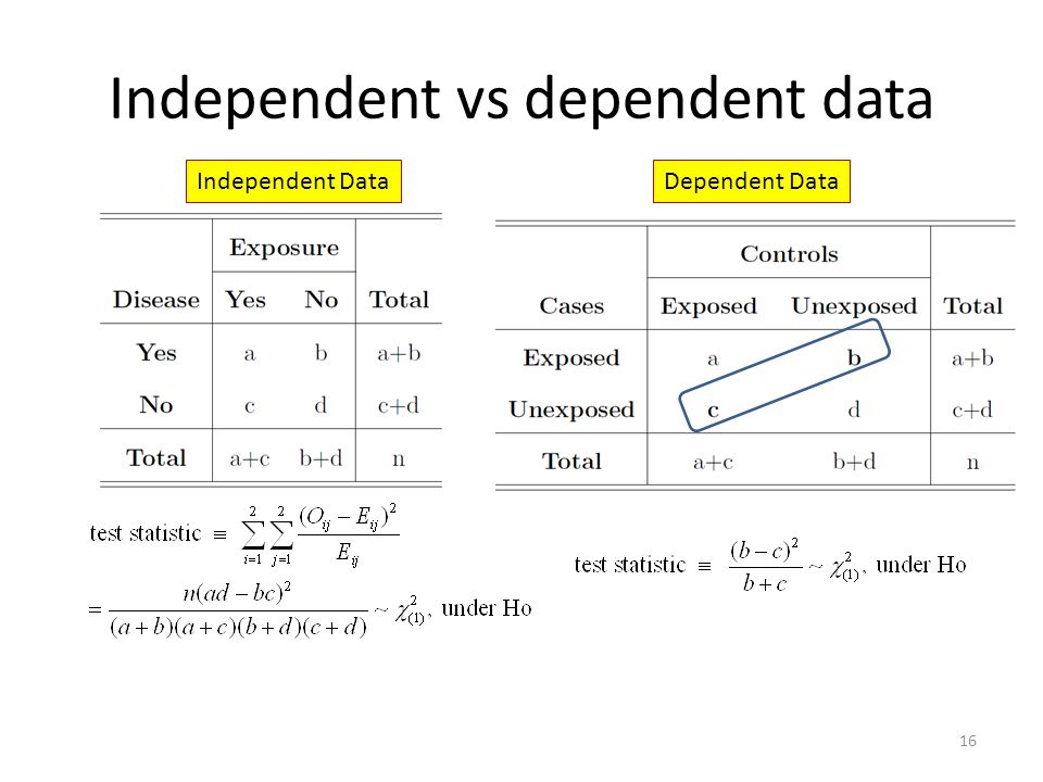 Independent vs dependent data 16 Independent DataDependent Data