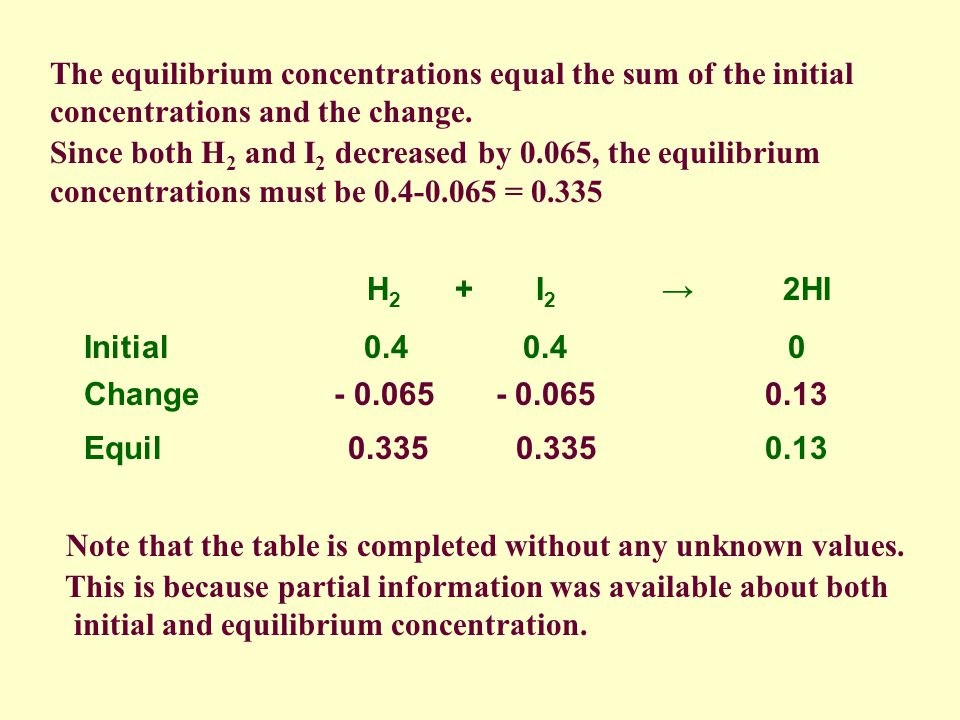 H 2 + I 2 2HI Initial 0.4 0.4 0 Change - 0.065 - 0.065 0.13 Equil 0.13 The ratios of change for all substances in a reaction must match the coefficients in the balanced chemical equation.