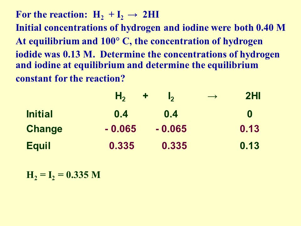 H 2 + I 2 2HI Initial 0.4 0.4 0 Change - 0.065 - 0.065 0.13 Equil 0.335 0.335 0.13 The equilibrium concentrations equal the sum of the initial concent