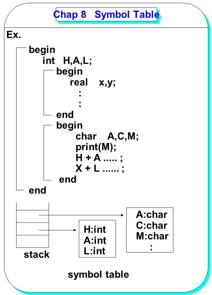 YANG Chap 8 Symbol Table Ex. begin int H,A,L; begin real x,y; : end begin char A,C,M; print(M); H + A..... ; X + L...... ; end H:int A:int L:int A:cha
