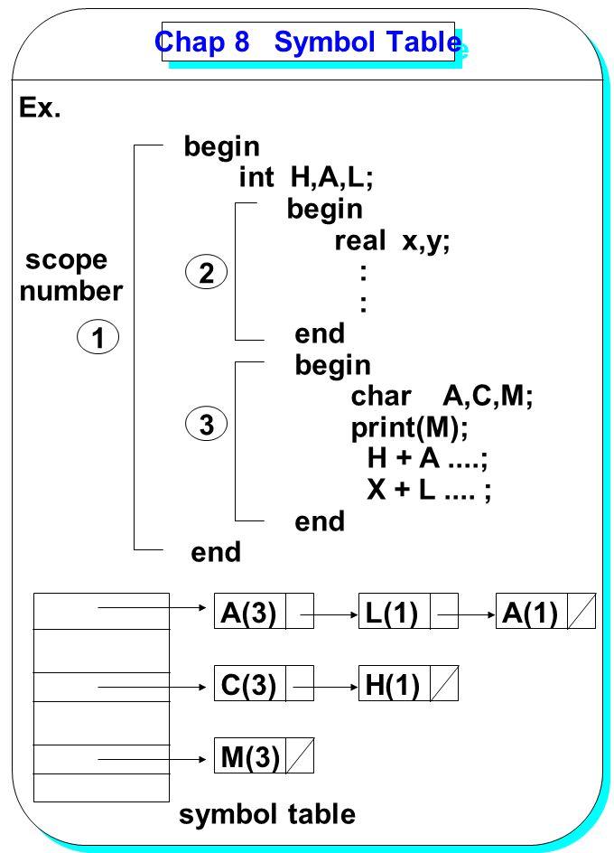 YANG Chap 8 Symbol Table begin int H,A,L; begin real x,y; : end begin char A,C,M; print(M); H + A....; X + L.... ; end Ex. scope number 1 2 3 A(3)L(1)