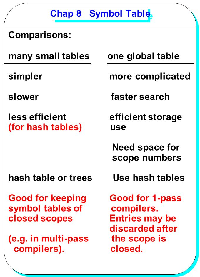 YANG Chap 8 Symbol Table Comparisons: many small tables one global table simpler more complicated slower faster search less efficient efficient storag