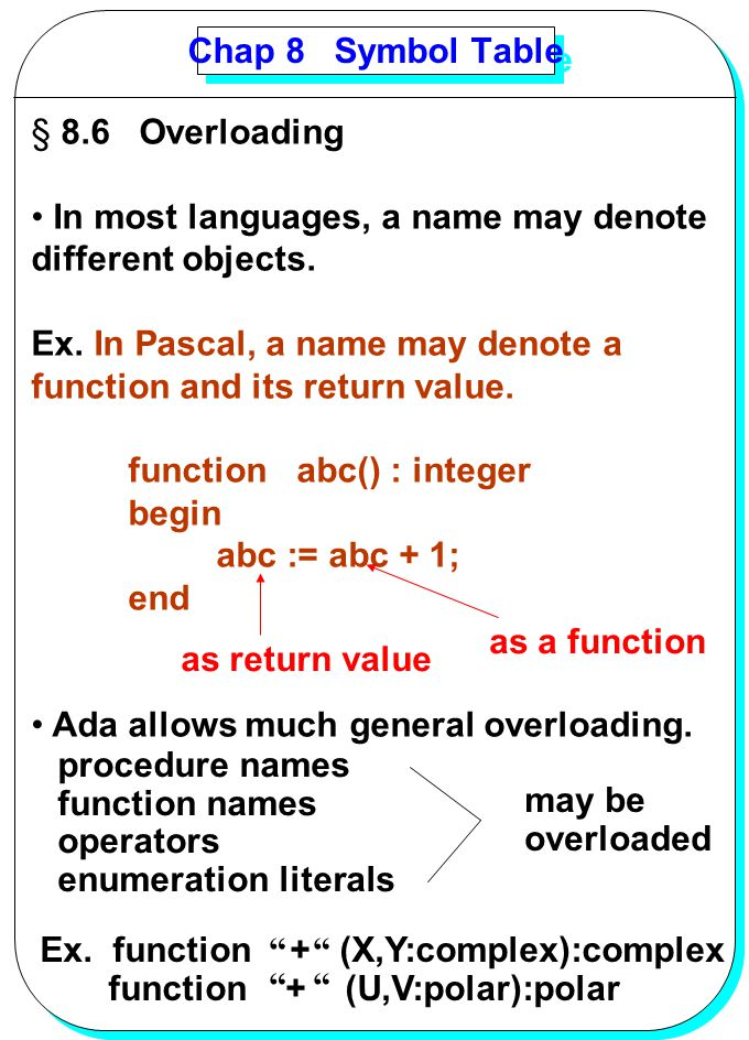 YANG Chap 8 Symbol Table § 8.6 Overloading In most languages, a name may denote different objects. Ex. In Pascal, a name may denote a function and its
