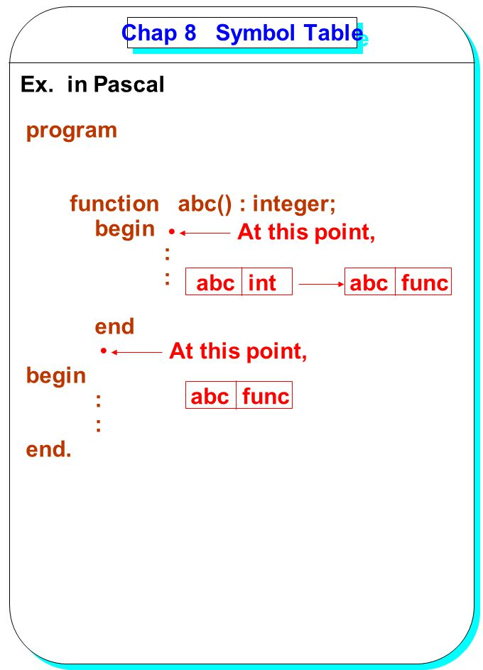 YANG Chap 8 Symbol Table Ex. in Pascal program function abc() : integer; begin : end begin : end. At this point, abc intabc func