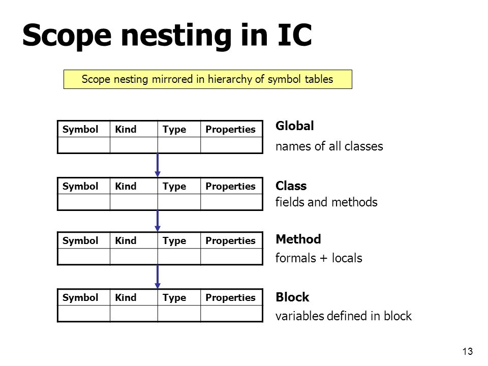 13 Scope nesting in IC SymbolKindTypeProperties Global SymbolKindTypeProperties Class SymbolKindTypeProperties Method SymbolKindTypeProperties Block names of all classes fields and methods formals + locals variables defined in block Scope nesting mirrored in hierarchy of symbol tables