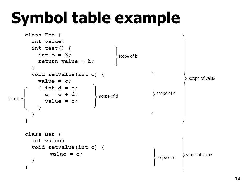 14 class Foo { int value; int test() { int b = 3; return value + b; } void setValue(int c) { value = c; { int d = c; c = c + d; value = c; } class Bar { int value; void setValue(int c) { value = c; } scope of value scope of b scope of c scope of value scope of d Symbol table example block1