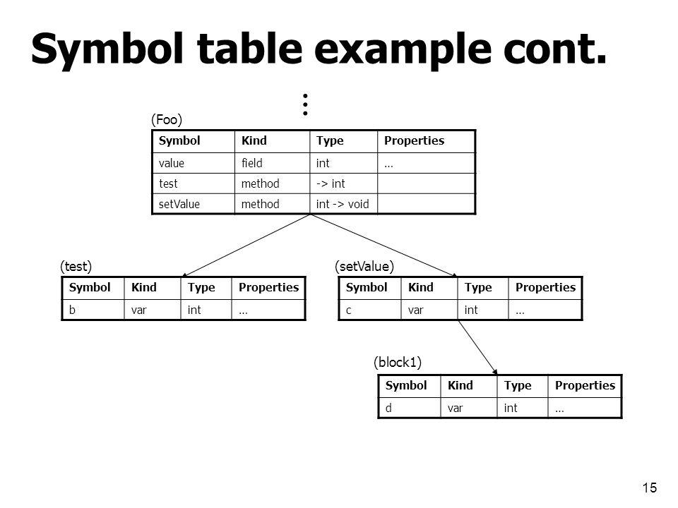 15 SymbolKindTypeProperties valuefieldint… testmethod-> int setValuemethodint -> void SymbolKindTypeProperties bvarint… SymbolKindTypeProperties cvarint… SymbolKindTypeProperties dvarint… (Foo) (test) … Symbol table example cont.