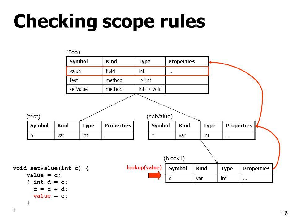 16 Checking scope rules SymbolKindTypeProperties valuefieldint… testmethod-> int setValuemethodint -> void SymbolKindTypeProperties bvarint… SymbolKindTypeProperties cvarint… SymbolKindTypeProperties dvarint… (Foo) (test)(setValue) (block1) void setValue(int c) { value = c; { int d = c; c = c + d; value = c; } lookup(value)