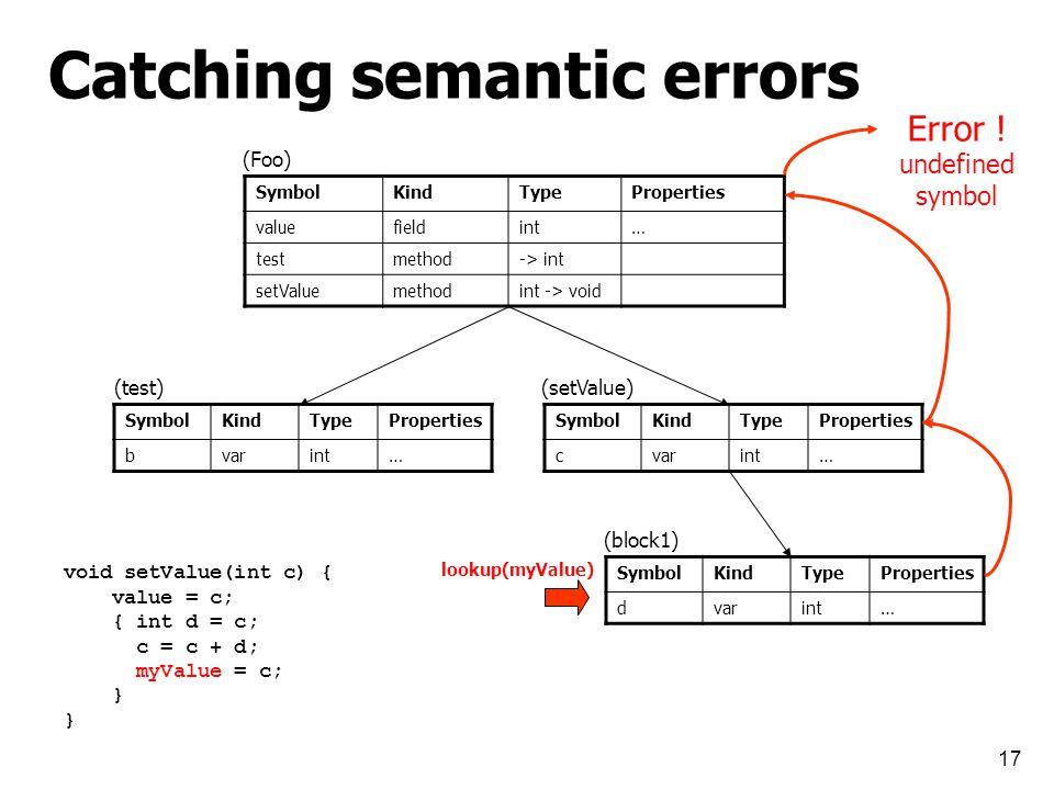 17 SymbolKindTypeProperties valuefieldint… testmethod-> int setValuemethodint -> void SymbolKindTypeProperties bvarint… SymbolKindTypeProperties cvarint… SymbolKindTypeProperties dvarint… (Foo) (test)(setValue) (block1) void setValue(int c) { value = c; { int d = c; c = c + d; myValue = c; } lookup(myValue) Error .