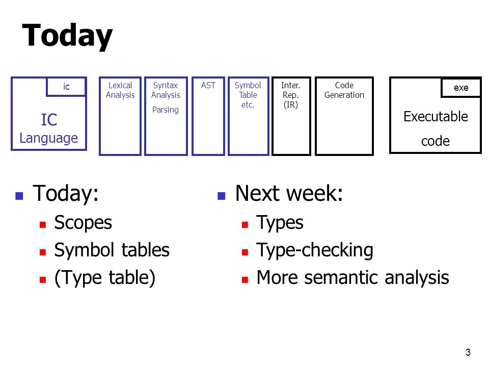 4 Semantic analysis motivation int a; a = hello; int a; b = 1; Syntactically correct programs may still contain errors Lexical analysis does not distinguish between different variable names (same ID token) Syntax analysis does not correlate variable declaration with variable use, does not keep track of types Assigning wrong type Assigning undeclared variable