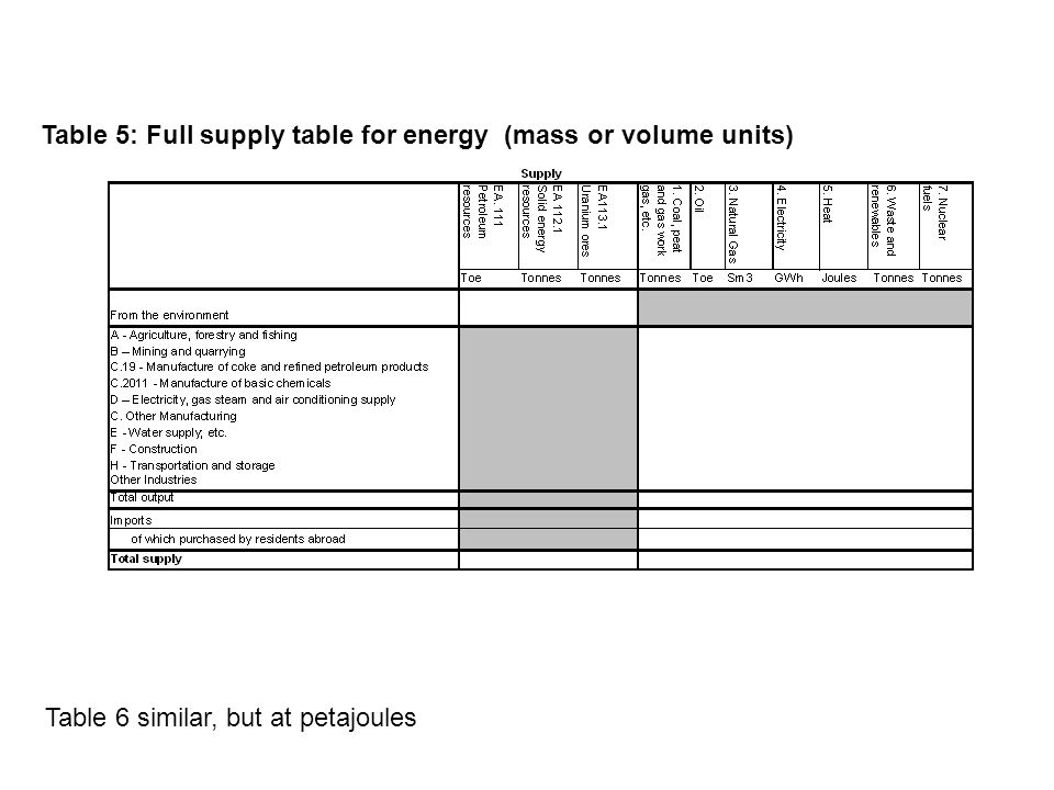 Table 5: Full supply table for energy (mass or volume units) Table 6 similar, but at petajoules