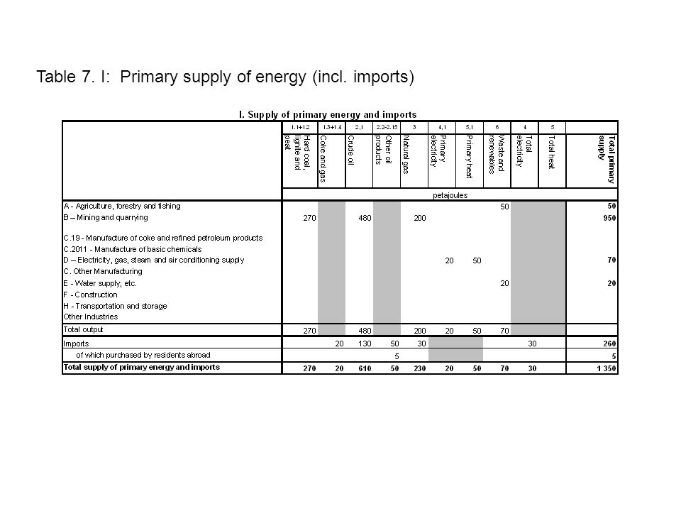 Table 7. I: Primary supply of energy (incl. imports)