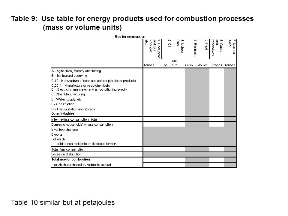 Table 10 similar but at petajoules Table 9: Use table for energy products used for combustion processes (mass or volume units)