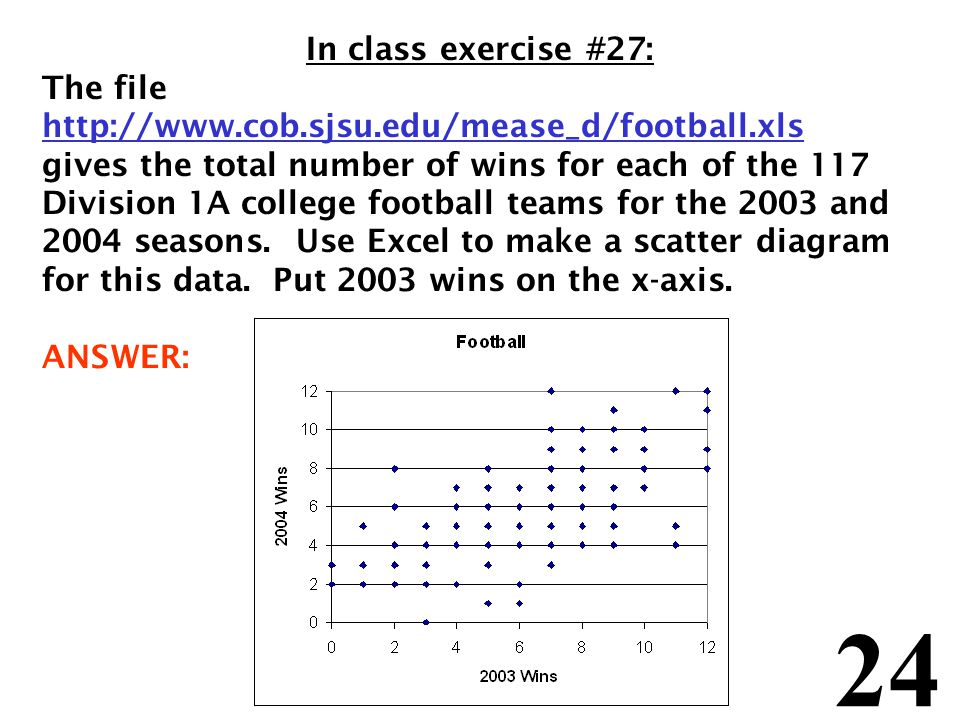 24 In class exercise #27: The file http://www.cob.sjsu.edu/mease_d/football.xls gives the total number of wins for each of the 117 Division 1A college