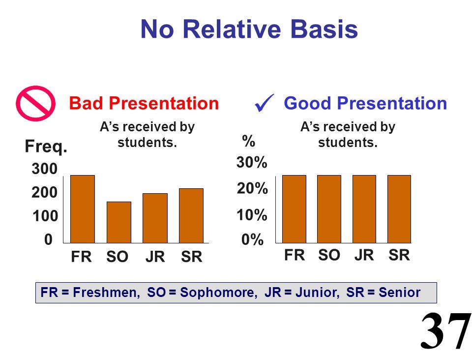 37 No Relative Basis Good Presentation As received by students. Bad Presentation 0 200 300 FRSOJRSR Freq. 10% 30% FRSOJRSR FR = Freshmen, SO = Sophomo