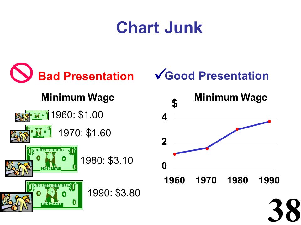 38 Chart Junk Good Presentation 1960: $1.00 1970: $1.60 1980: $3.10 1990: $3.80 Minimum Wage 0 2 4 1960197019801990 $ Bad Presentation