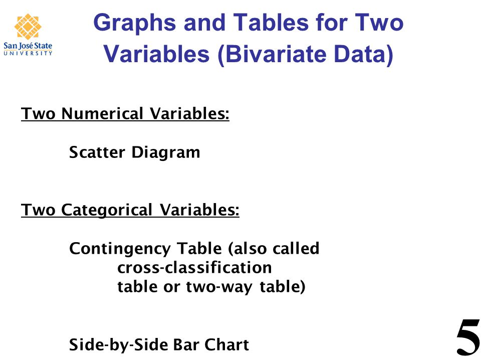 5 Graphs and Tables for Two Variables (Bivariate Data) Two Numerical Variables: Scatter Diagram Two Categorical Variables: Contingency Table (also called cross-classification table or two-way table) Side-by-Side Bar Chart