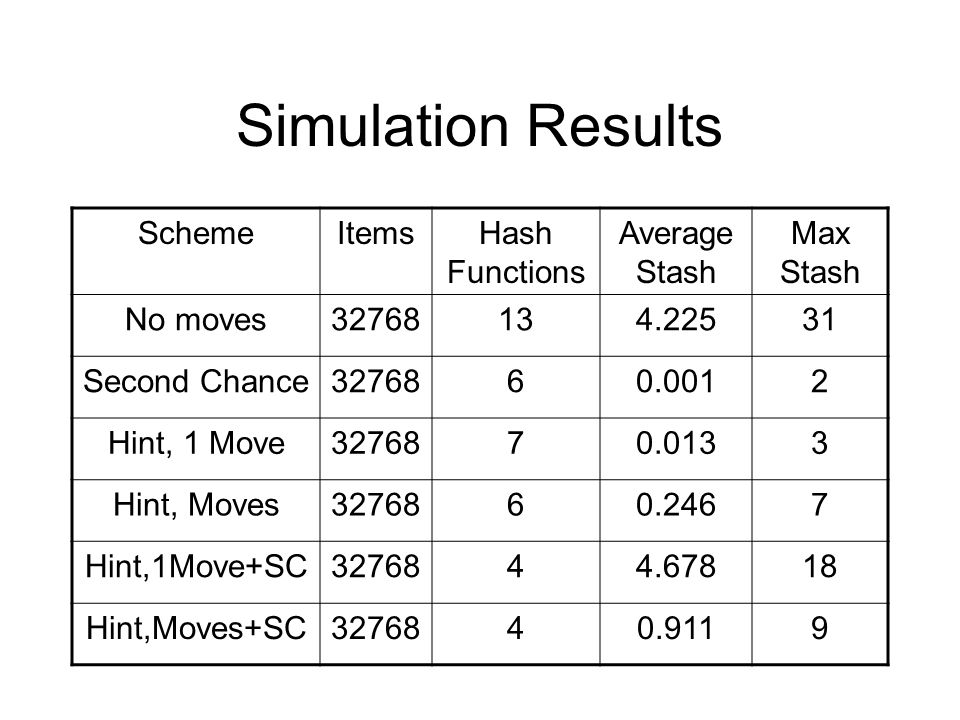 Simulation Results SchemeItemsHash Functions Average Stash Max Stash No moves32768134.22531 Second Chance3276860.0012 Hint, 1 Move3276870.0133 Hint, Moves3276860.2467 Hint,1Move+SC3276844.67818 Hint,Moves+SC3276840.9119