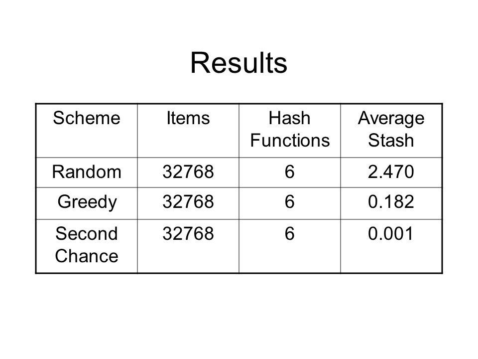 Results SchemeItemsHash Functions Average Stash Random3276862.470 Greedy3276860.182 Second Chance 3276860.001