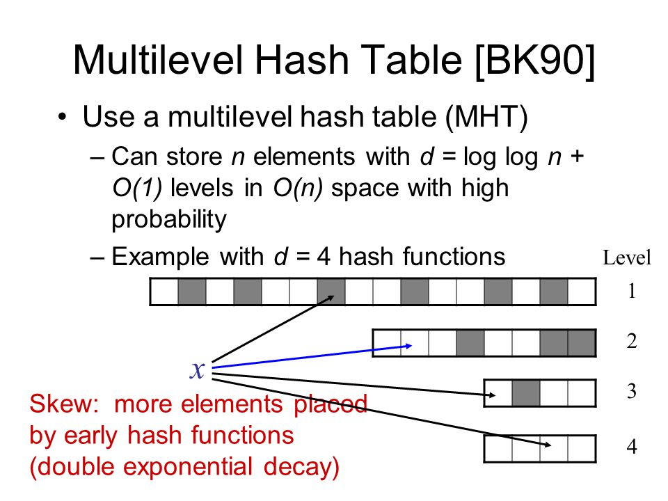 Multilevel Hash Table [BK90] Use a multilevel hash table (MHT) –Can store n elements with d = log log n + O(1) levels in O(n) space with high probability –Example with d = 4 hash functions Skew: more elements placed by early hash functions (double exponential decay) x 1 2 3 4 Level