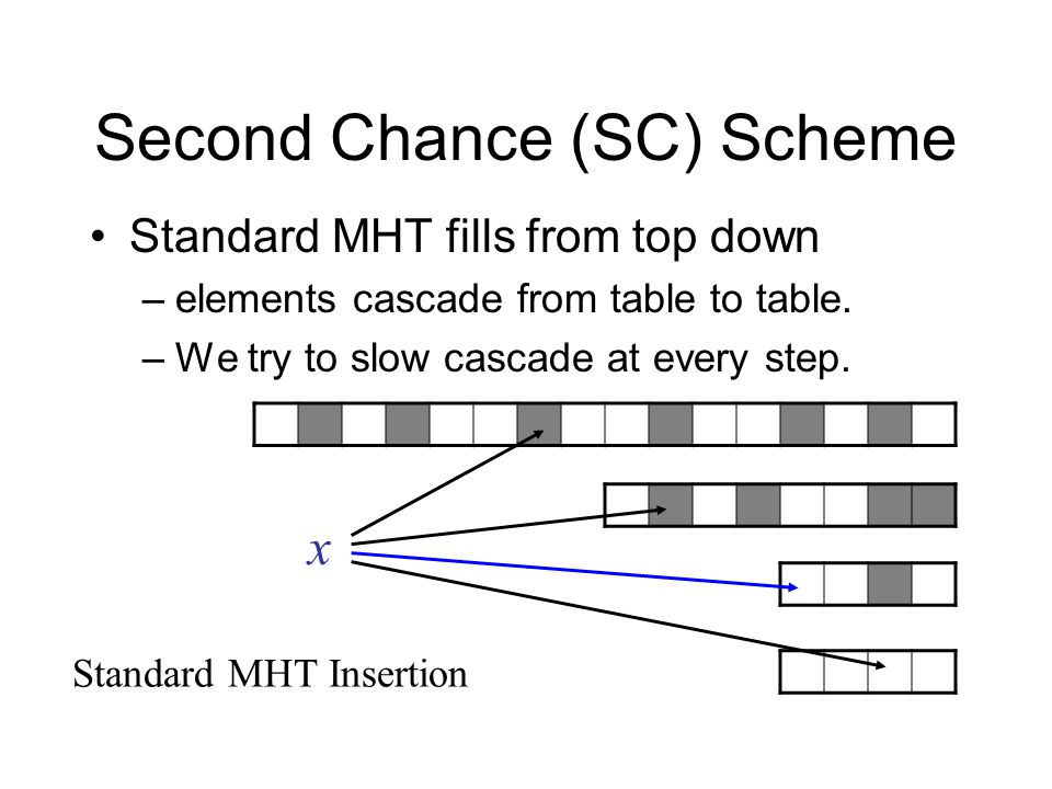 Second Chance (SC) Scheme Standard MHT fills from top down –elements cascade from table to table.
