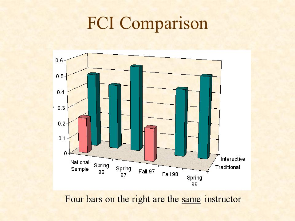FCI Comparison Four bars on the right are the same instructor