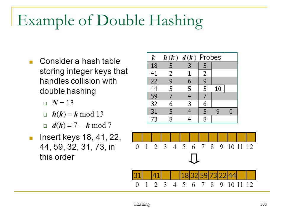 Hashing 108 Consider a hash table storing integer keys that handles collision with double hashing N 13 h(k) k mod 13 d(k) 7 k mod 7 Insert keys 18, 41