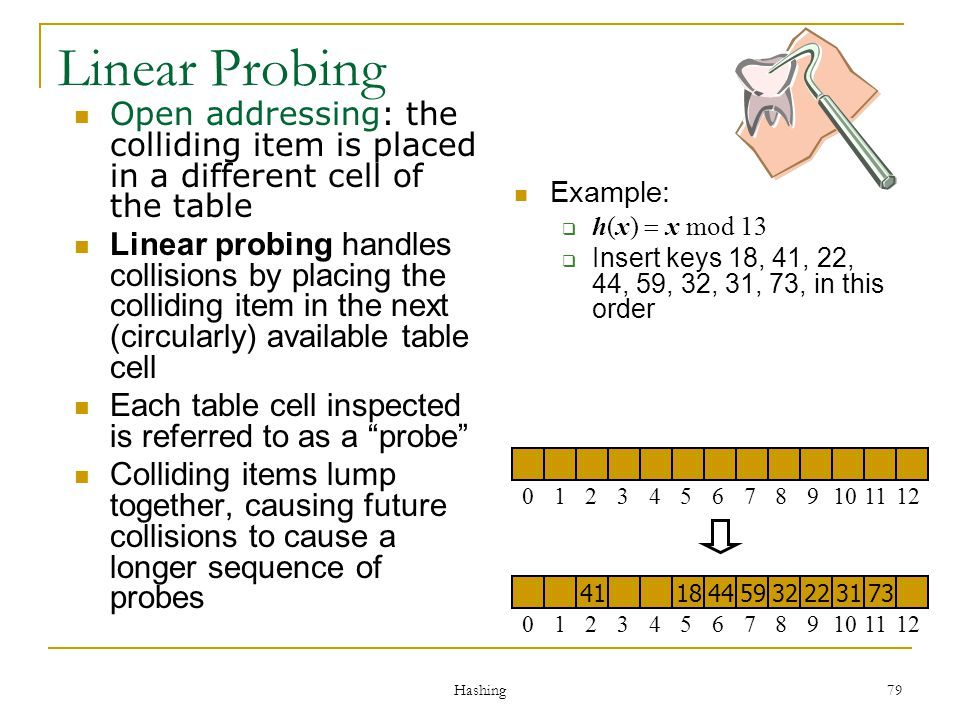 Hashing 79 Linear Probing Open addressing: the colliding item is placed in a different cell of the table Linear probing handles collisions by placing