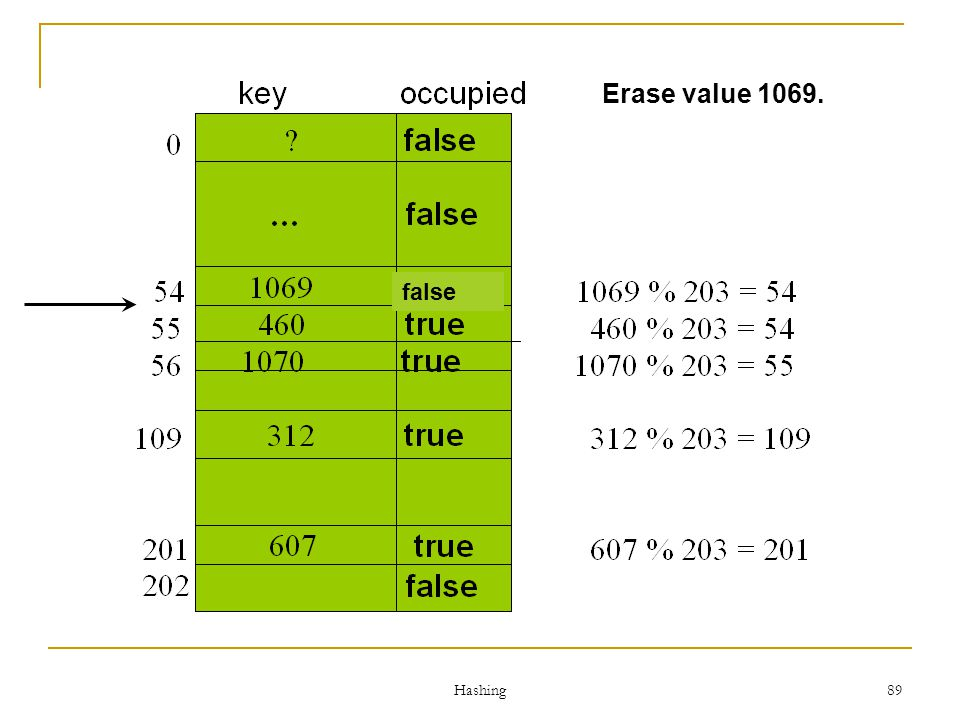 Hashing 89 Erase value 1069. false
